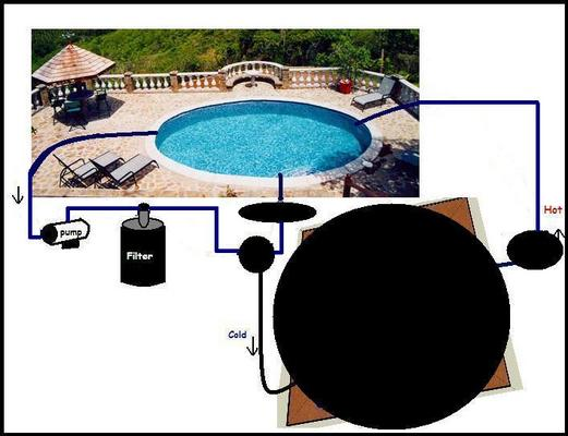 Product picture Solar Pool Heater Plans Build Your Own Collector Panel DIY